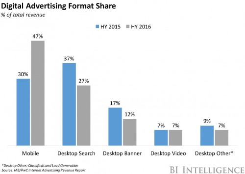 Mobile has blown past search to become the leading ad format in the US