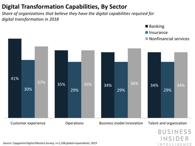 Banks say they lack the necessary digital and leadership capabilities to transform their businesses