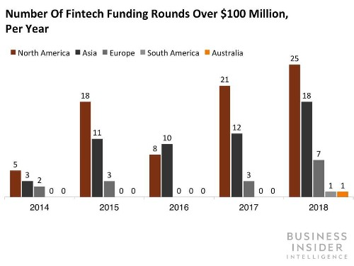 These are the hottest fintech startups and companies in the world - Business Insider