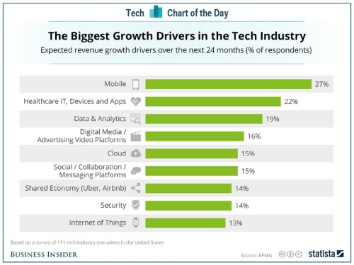 Here's what tech industry execs are most excited about