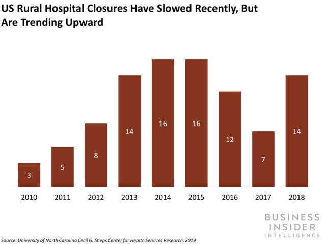 US rural hospitals are facing a financial crisis