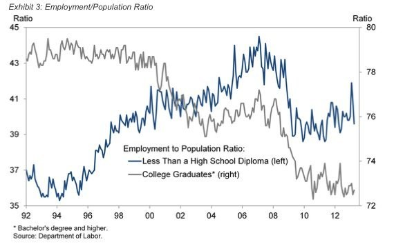 GOLDMAN: College-Educated Americans Are More Unemployed Than You Think