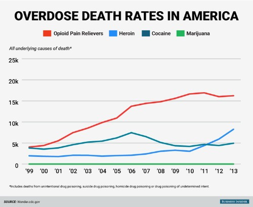 One type of legal drug is killing far more people than heroin — and that's not the most disturbing part of the problem