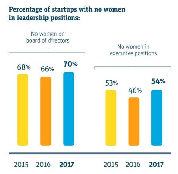 The lack of women in tech is getting worse - Business Insider