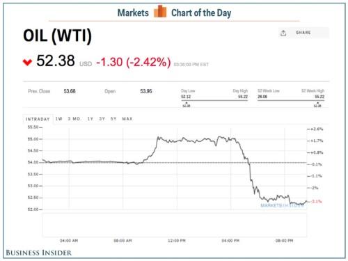 Crude oil has lost its overnight surge
