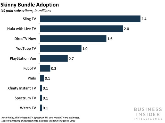 DirecTV Now's price hikes and skinnier bundles could worsen churn — but push towards profitability