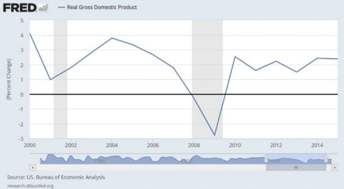 It's officially a lost decade for the US economy