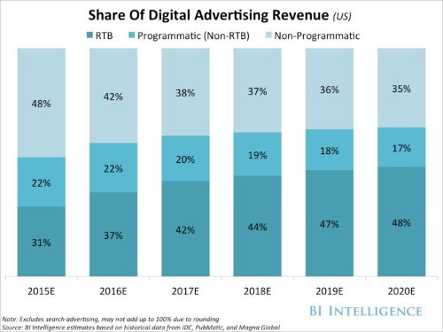 THE PROGRAMMATIC-ADVERTISING REPORT: Mobile, video, and real-time bidding drive growth in programmatic