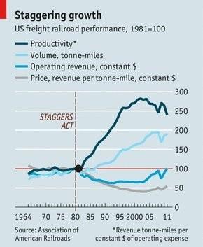 WARREN BUFFETT WINS AGAIN: Train Traffic Is Going Through The Roof