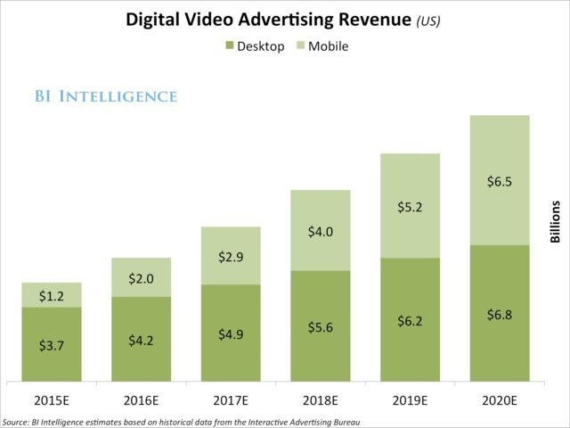 Mobile boosts digital-video advertising - Business Insider