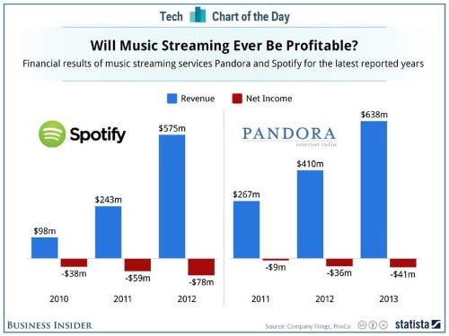 Can Streaming Music Ever Turn A Profit?