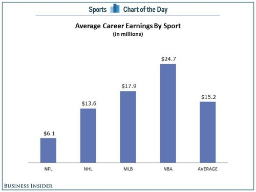 CHART: The Average NBA Player Will Make A Lot More In His Career Than The Other Major Sports