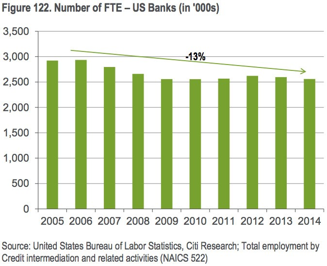 CITI: The 'Uber moment' for banks is coming — and more than a million people could lose their jobs