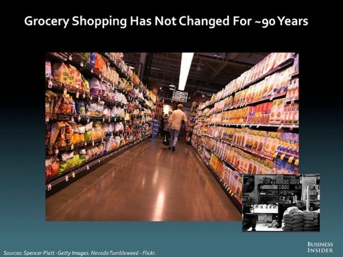 THE FUTURE OF GROCERY SHOPPING: 2014 [SLIDE DECK]