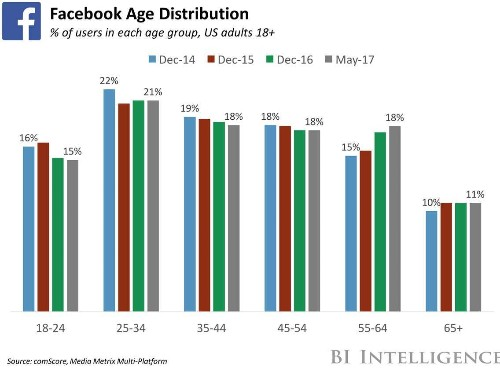 THE SOCIAL MEDIA DEMOGRAPHICS REPORT: Differences in age, gender, and income at the top ... - Business Insider