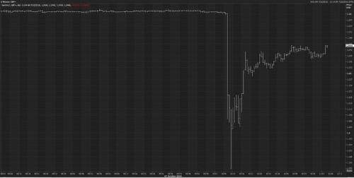 The British pound just went over a cliff