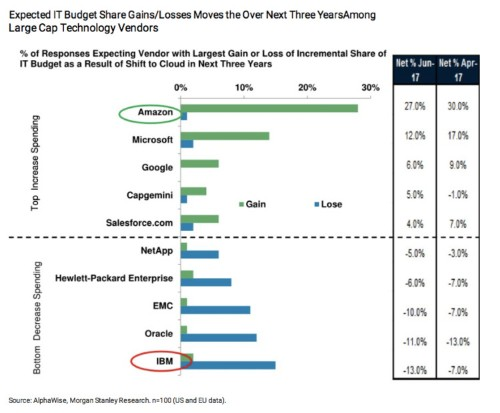 This chart shows how painful the shift to cloud computing is for IBM and Oracle