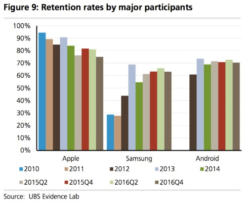 iPhone users are abandoning their loyalty to Apple