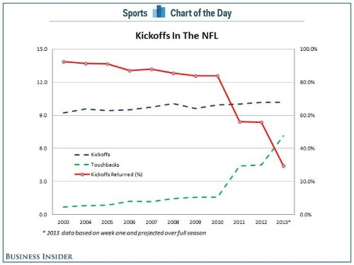 CHART: Week One Shows That NFL Is Closer To Eliminating Kickoffs Completely