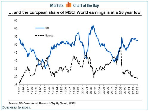 CHART OF THE DAY: Europe's Share Of Global Profits Is At A 28-Year Low
