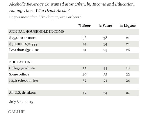 Here's what your college degree says about your drinking habits