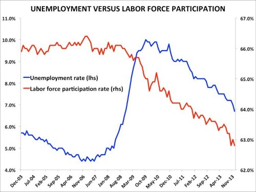 The Fed's Obsession Over Labor Force Participation Could Be A Big Mistake