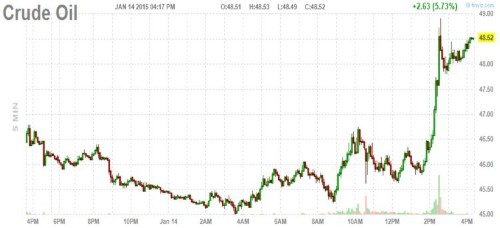 Oil Is Ripping Higher