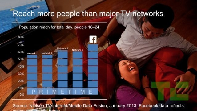 Facebook Video Pitch Deck Shows It Has Gone To War Against TV
