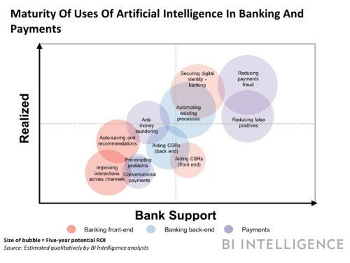 AI IN BANKING AND PAYMENTS: How artificial intelligence can cut costs, build loyalty, and enhance security for financial institutions