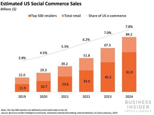The Social Commerce Report from Business Insider Intelligence