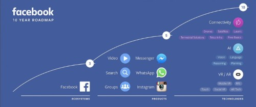 Facebook's vision for the year 2026 is scary and awesome