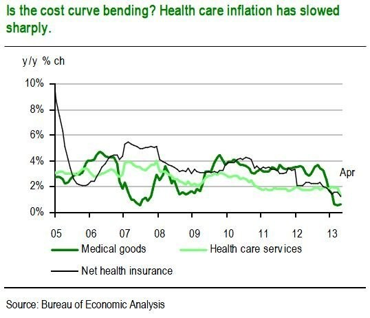 The Drop In Health Care Cost Inflation Is Striking