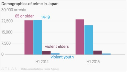 Japanese prisons are starting to look like nursing homes