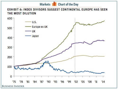 40 Years Of European Stock Market Dilution
