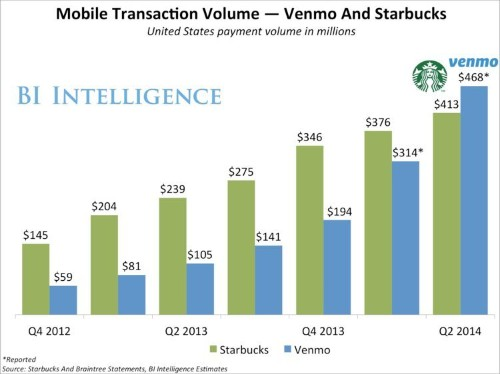 People Are Spending More On Venmo Than On Starbucks' Mobile Payments App