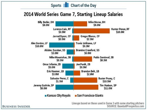 Most Of The Highest-Paid Players In The World Series Will Not Start Game 7