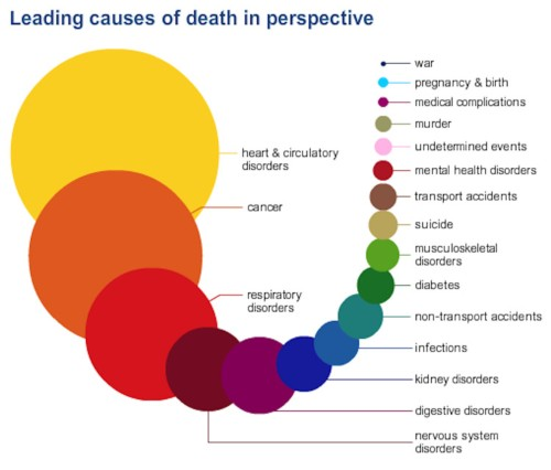 The things most likely to kill you in one infographic