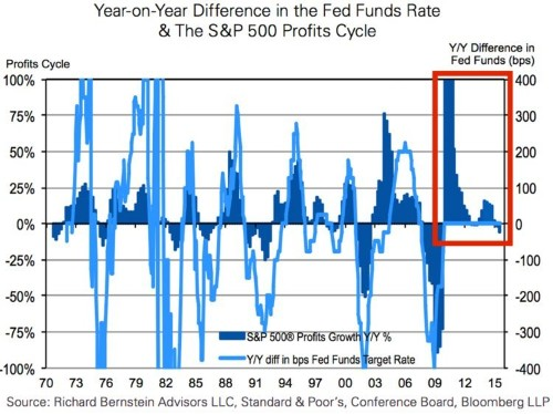 The most important driver of stock prices is finally rolling over
