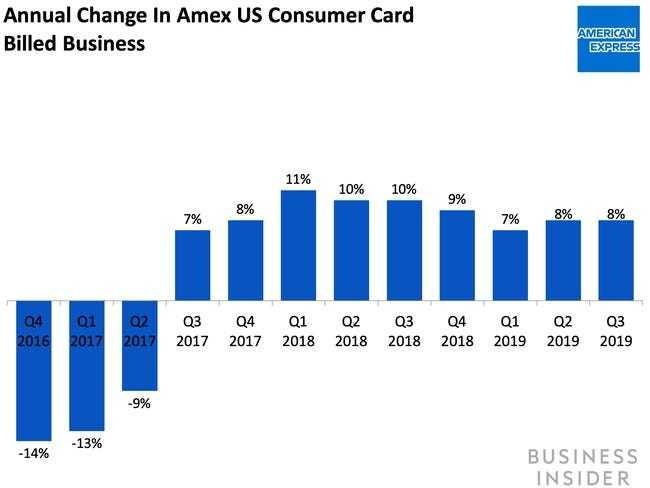 American Express is sweetening its deals for merchants - Business Insider