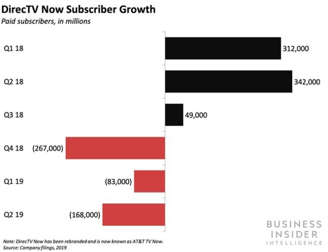 HBO Max will exploit AT&T's distribution scale for growth - Business Insider