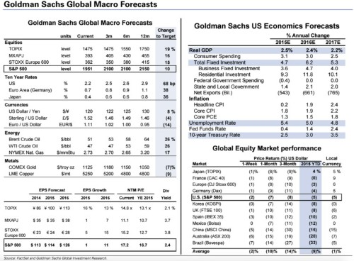 Goldman's entire outlook for markets and the economy in one big slide