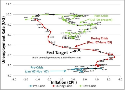 The Path Of The 'Phillips Curve' Since The Beginning Of The Financial Crisis [Chart]