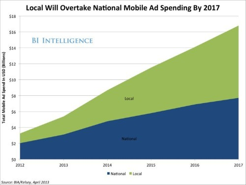 Why Local-Mobile Marketing Is Exploding