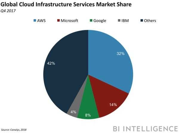 The global cloud market jumped 46% in Q4 - Business Insider