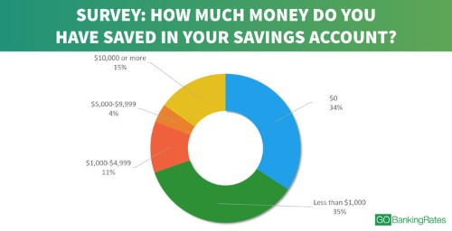 Americans still have no idea how to save money — even the ones making six figures