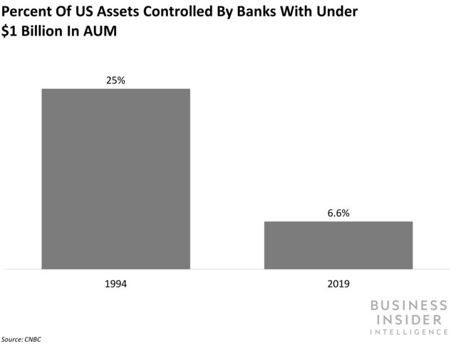 Small US banks are merging to pursue greater scale and cost efficiencies