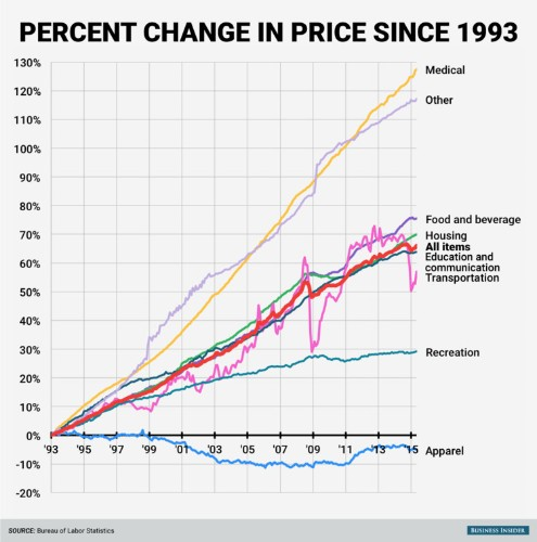 Here's how the price of everything has changed since 1993