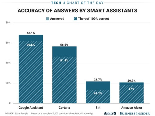 It looks like Apple has some work to do if it wants Siri to be as smart as Google Assistant