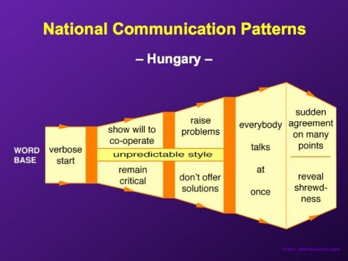 23 fascinating diagrams reveal how to negotiate with people around the world