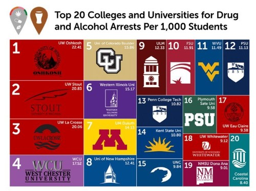 The Colleges With The Most On-Campus Drug And Alcohol Arrests